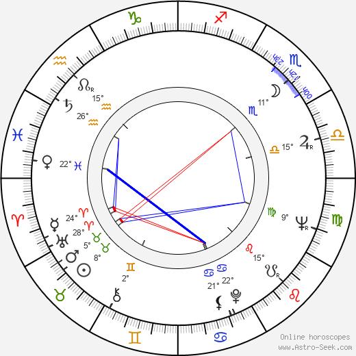 Otis Rush birth chart, biography, wikipedia 2020, 2021