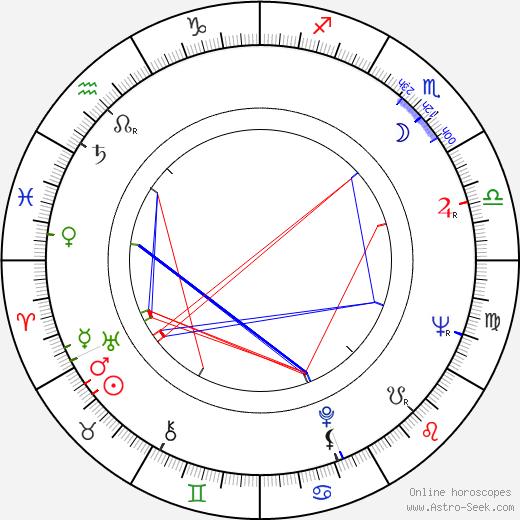 Otis Rush birth chart, Otis Rush astro natal horoscope, astrology
