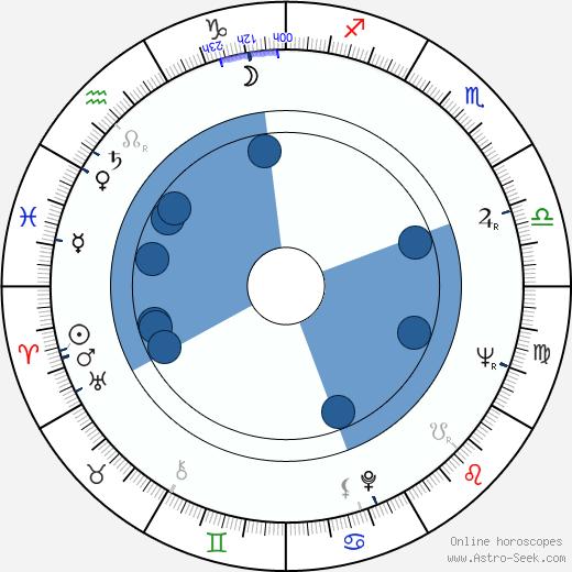 Reijo Jyrkiäinen wikipedia, horoscope, astrology, instagram