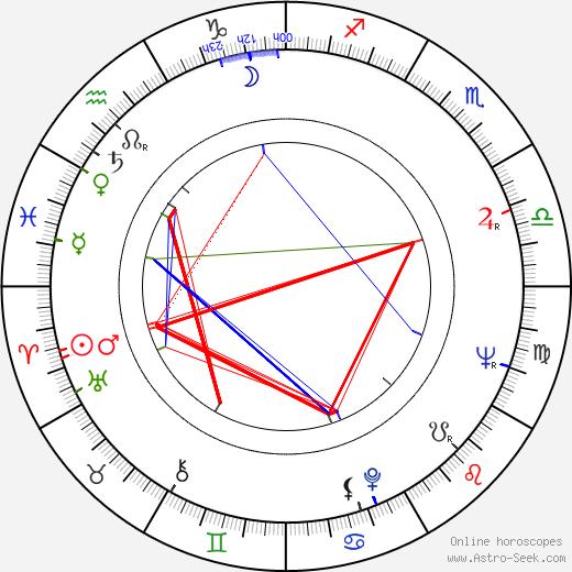 Reijo Jyrkiäinen astro natal birth chart, Reijo Jyrkiäinen horoscope, astrology