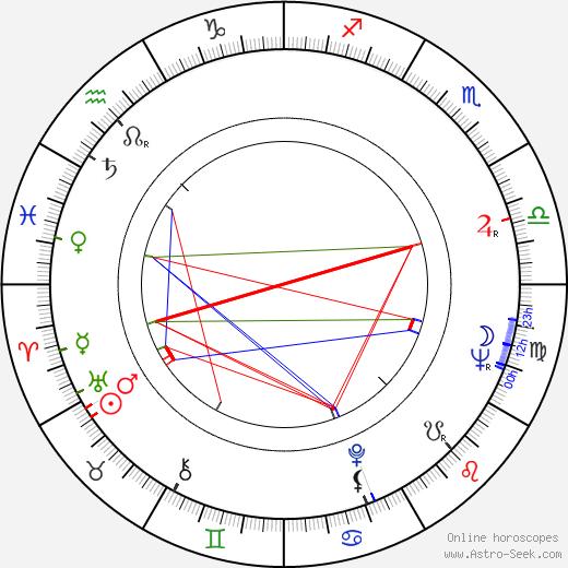Risto Juhani birth chart, Risto Juhani astro natal horoscope, astrology