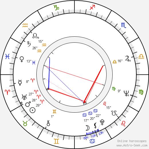 Robert DoQui birth chart, biography, wikipedia 2020, 2021