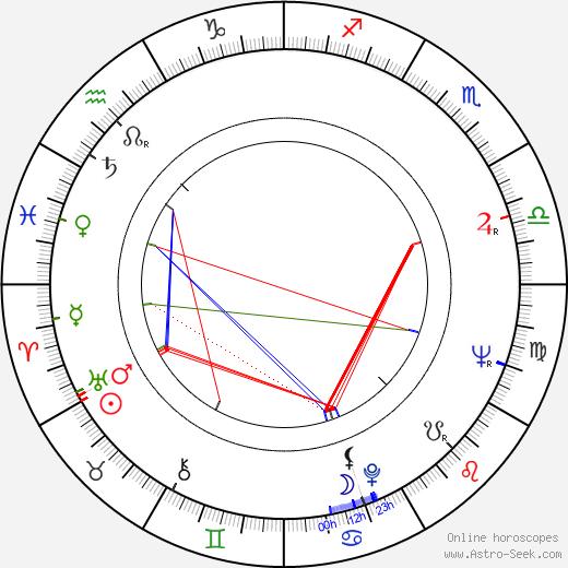 Robert DoQui birth chart, Robert DoQui astro natal horoscope, astrology