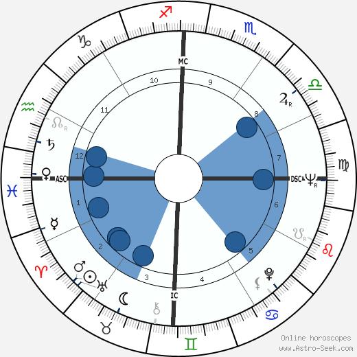 Robert Stigwood wikipedia, horoscope, astrology, instagram