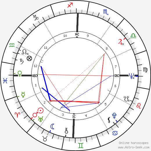 Robert Stigwood день рождения гороскоп, Robert Stigwood Натальная карта онлайн