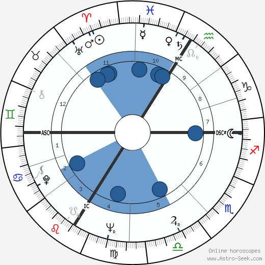 Roman Herzog wikipedia, horoscope, astrology, instagram