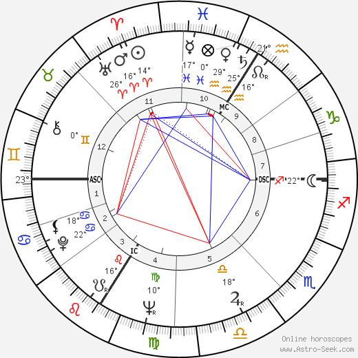 Roman Herzog birth chart, biography, wikipedia 2019, 2020