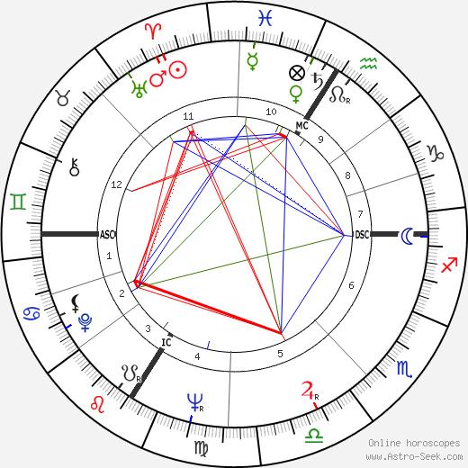 Roman Herzog astro natal birth chart, Roman Herzog horoscope, astrology