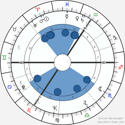 Shirley Douglas wikipedia, horoscope, astrology, instagram