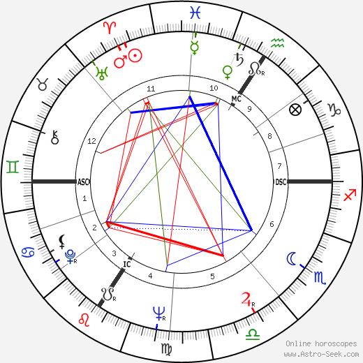 Shirley Douglas день рождения гороскоп, Shirley Douglas Натальная карта онлайн