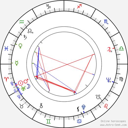 Taneli Rinne astro natal birth chart, Taneli Rinne horoscope, astrology
