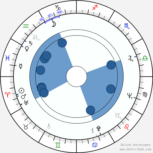 Tasko Nacic wikipedia, horoscope, astrology, instagram