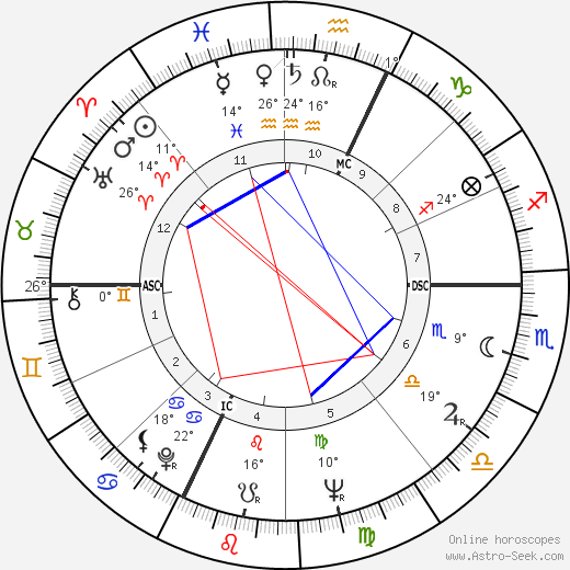 Umberto Orsini birth chart, biography, wikipedia 2019, 2020