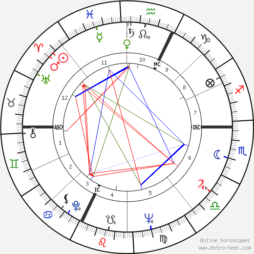 Umberto Orsini astro natal birth chart, Umberto Orsini horoscope, astrology