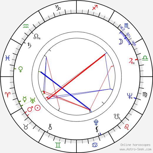 Vladimir Sarukhanov astro natal birth chart, Vladimir Sarukhanov horoscope, astrology