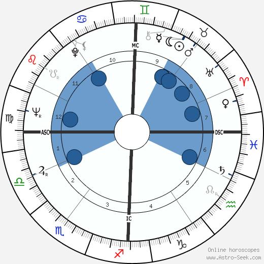 Adolf Muschg wikipedia, horoscope, astrology, instagram