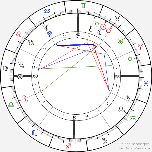 Adolf Muschg tema natale, oroscopo, Adolf Muschg oroscopi gratuiti, astrologia