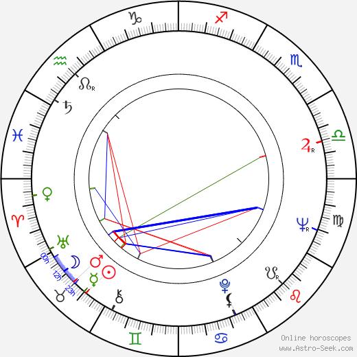 Adriano De Micheli birth chart, Adriano De Micheli astro natal horoscope, astrology