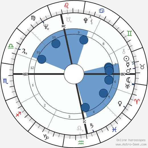 Andre Gregory wikipedia, horoscope, astrology, instagram