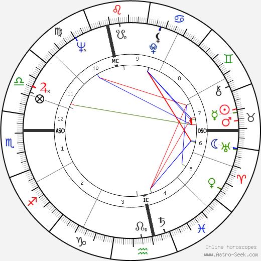 Andre Gregory tema natale, oroscopo, Andre Gregory oroscopi gratuiti, astrologia
