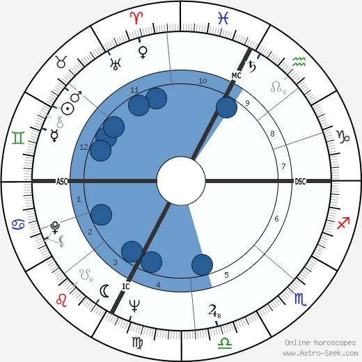 Beppe Recchia wikipedia, horoscope, astrology, instagram
