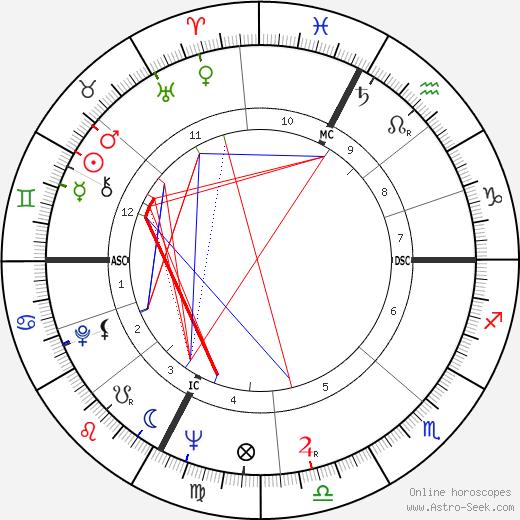 Beppe Recchia tema natale, oroscopo, Beppe Recchia oroscopi gratuiti, astrologia
