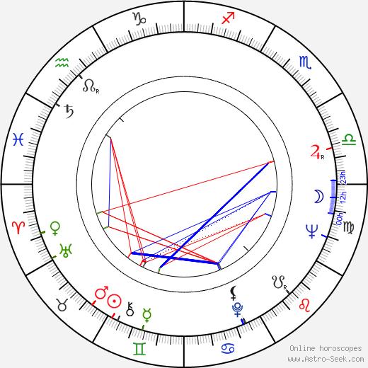 Charles Gagnon astro natal birth chart, Charles Gagnon horoscope, astrology