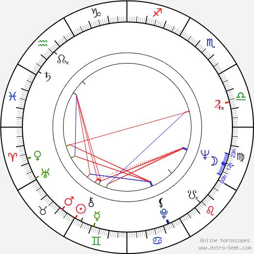 Constantin Rautchi день рождения гороскоп, Constantin Rautchi Натальная карта онлайн