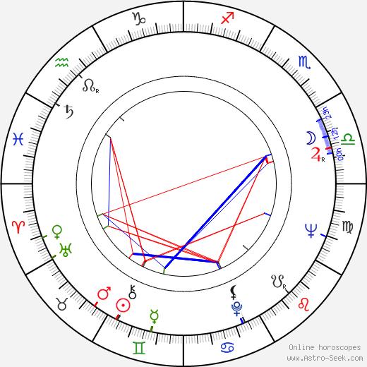 David Burke astro natal birth chart, David Burke horoscope, astrology
