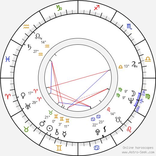 Dennis C. Lewiston birth chart, biography, wikipedia 2019, 2020