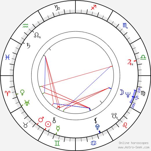 Dennis C. Lewiston birth chart, Dennis C. Lewiston astro natal horoscope, astrology