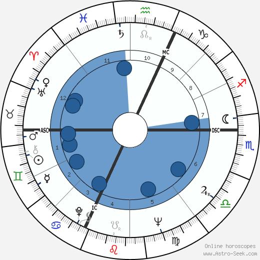 Dionne Quintuplets wikipedia, horoscope, astrology, instagram
