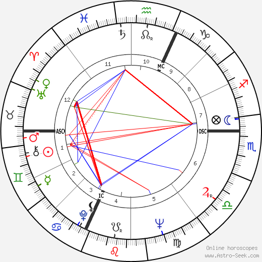 Dionne Quintuplets tema natale, oroscopo, Dionne Quintuplets oroscopi gratuiti, astrologia