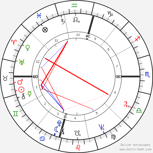 Don Bachardy astro natal birth chart, Don Bachardy horoscope, astrology