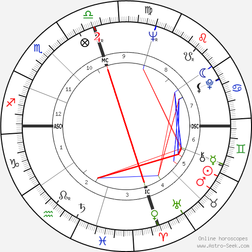 Dwayne Hickman birth chart, Dwayne Hickman astro natal horoscope, astrology