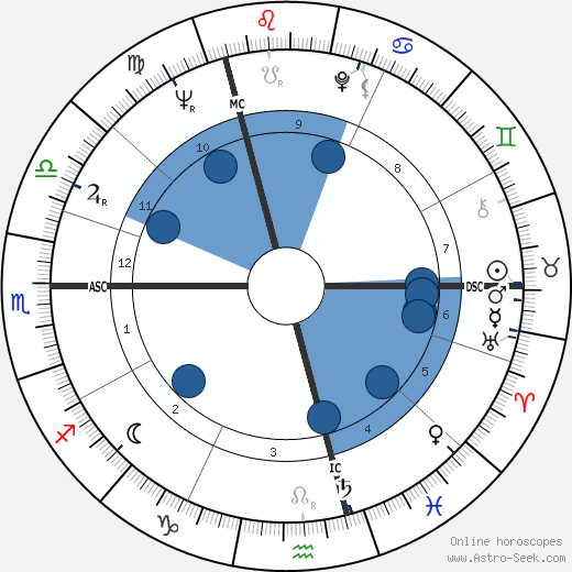 Etienne Vermeersch wikipedia, horoscope, astrology, instagram