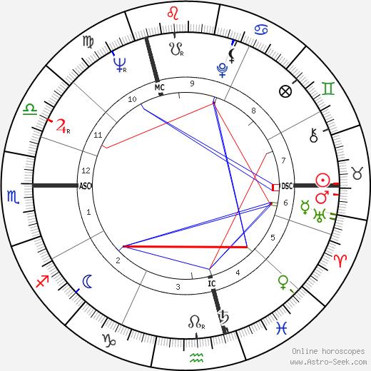 Etienne Vermeersch birth chart, Etienne Vermeersch astro natal horoscope, astrology