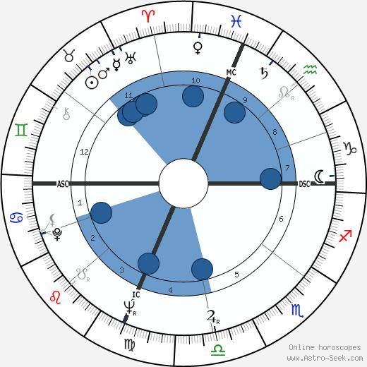 Frankie Valli wikipedia, horoscope, astrology, instagram