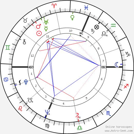Frankie Valli birth chart, Frankie Valli astro natal horoscope, astrology