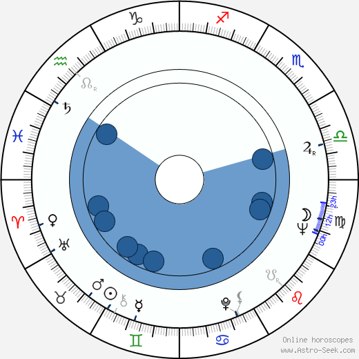 Fred Roos wikipedia, horoscope, astrology, instagram