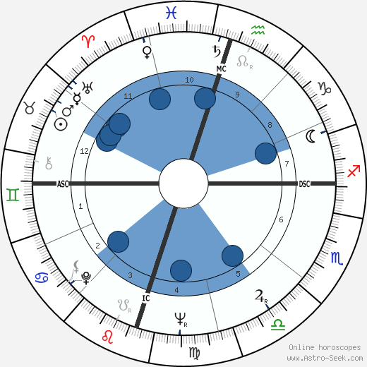 Georges Moustaki wikipedia, horoscope, astrology, instagram