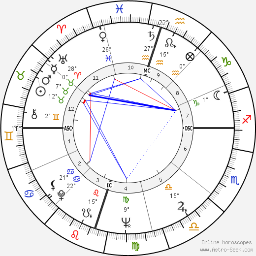 Georges Moustaki birth chart, biography, wikipedia 2019, 2020