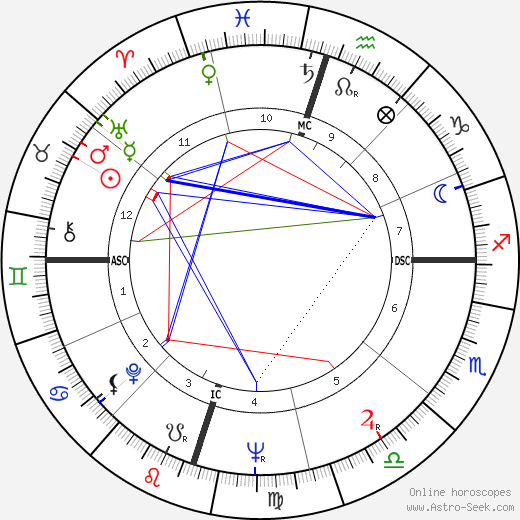Georges Moustaki birth chart, Georges Moustaki astro natal horoscope, astrology