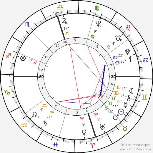 Grady Gaines birth chart, biography, wikipedia 2019, 2020