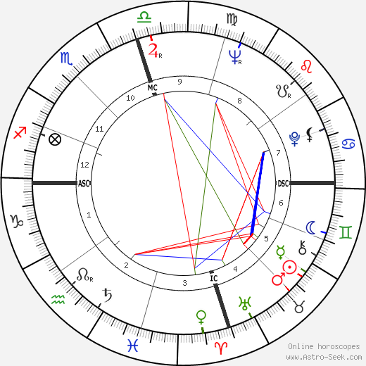 Grady Gaines astro natal birth chart, Grady Gaines horoscope, astrology