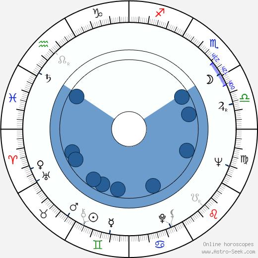 Gustav Wiklund wikipedia, horoscope, astrology, instagram