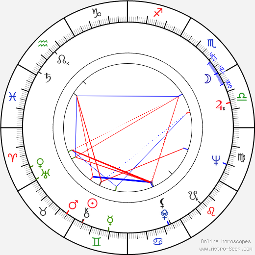 Gustav Wiklund birth chart, Gustav Wiklund astro natal horoscope, astrology