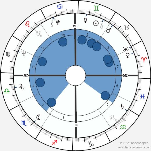Harlan Ellison wikipedia, horoscope, astrology, instagram