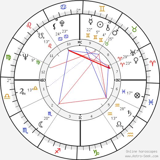 Harlan Ellison tema natale, biography, Biografia da Wikipedia 2020, 2021
