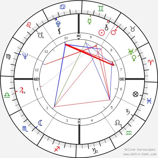 Harlan Ellison tema natale, oroscopo, Harlan Ellison oroscopi gratuiti, astrologia